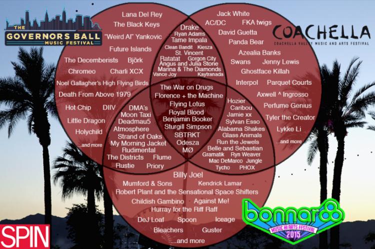 150114-Venn-Diagram-Festival-Overlap_0